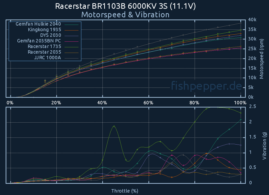 Thrust & Efficiency: Racerstar BR1103B 6000KV 4S (14.8V)