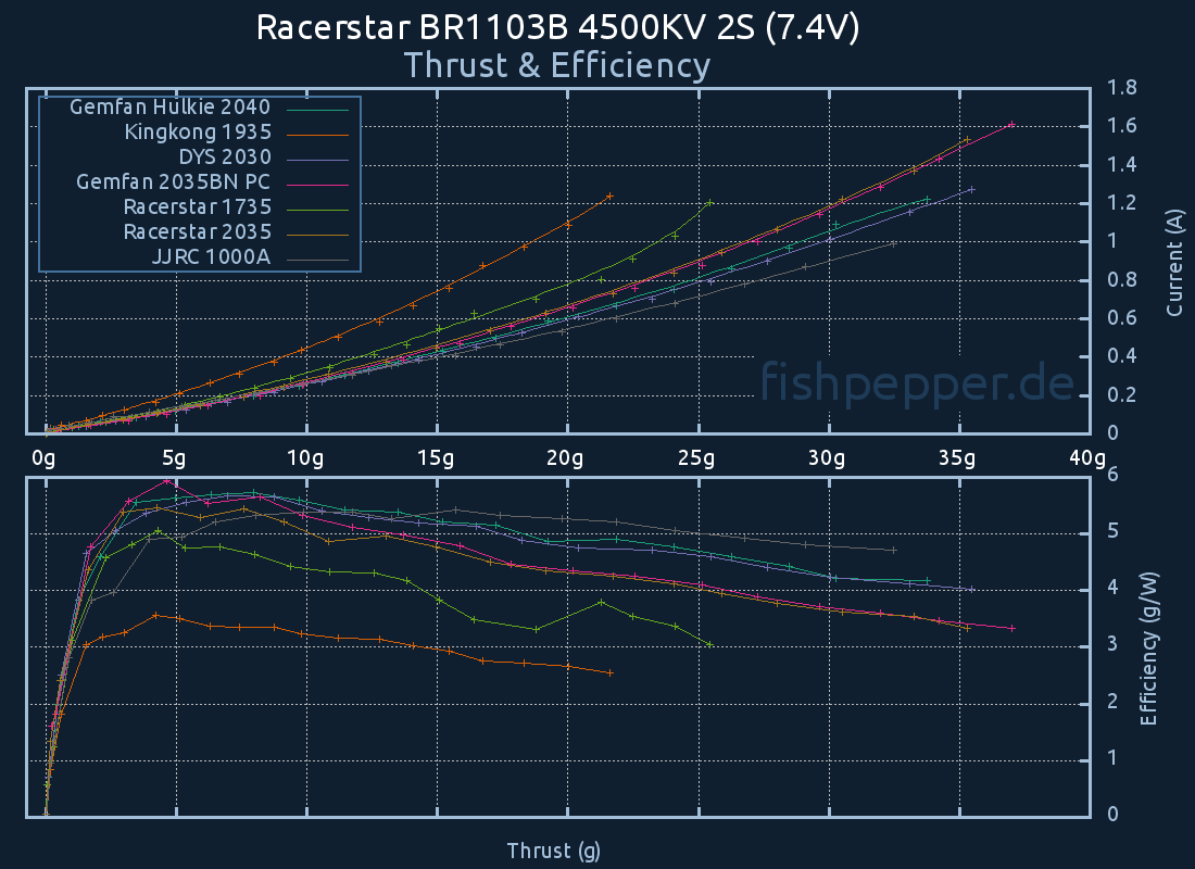 Thrust & Efficiency: Racerstar BR1103B 4500KV 4S (14.8V)