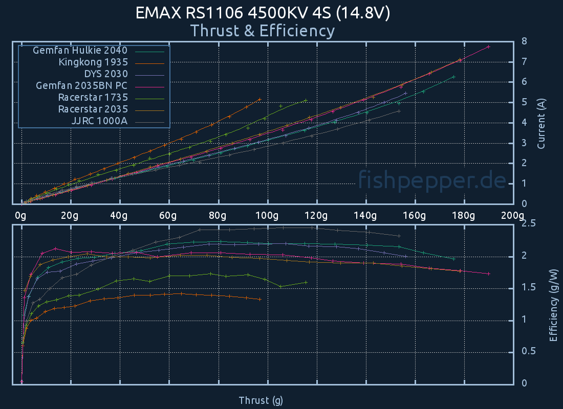 Thrust & Efficiency: EMAX RS1106 4500KV 4S (14.8V)
